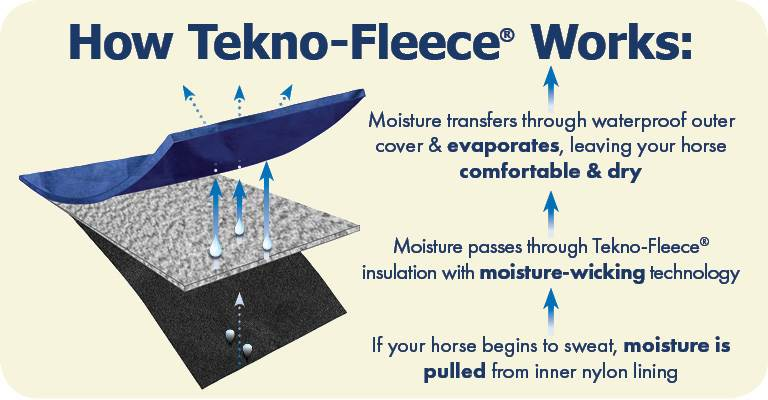 How does Tekno-Fleece work?