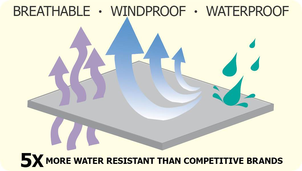 Waterproof, Windproof, Breathable Diagram