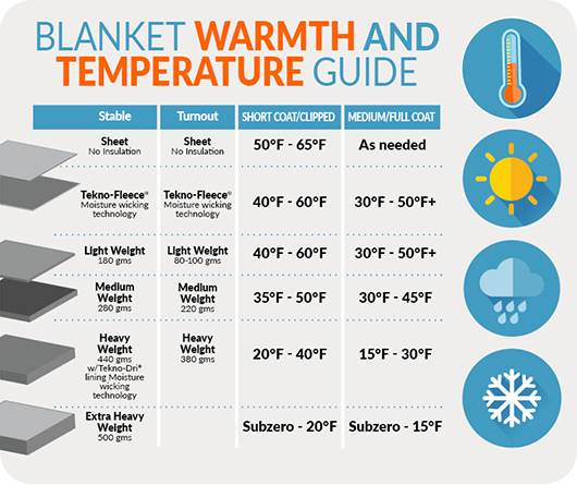 Warmth Guide